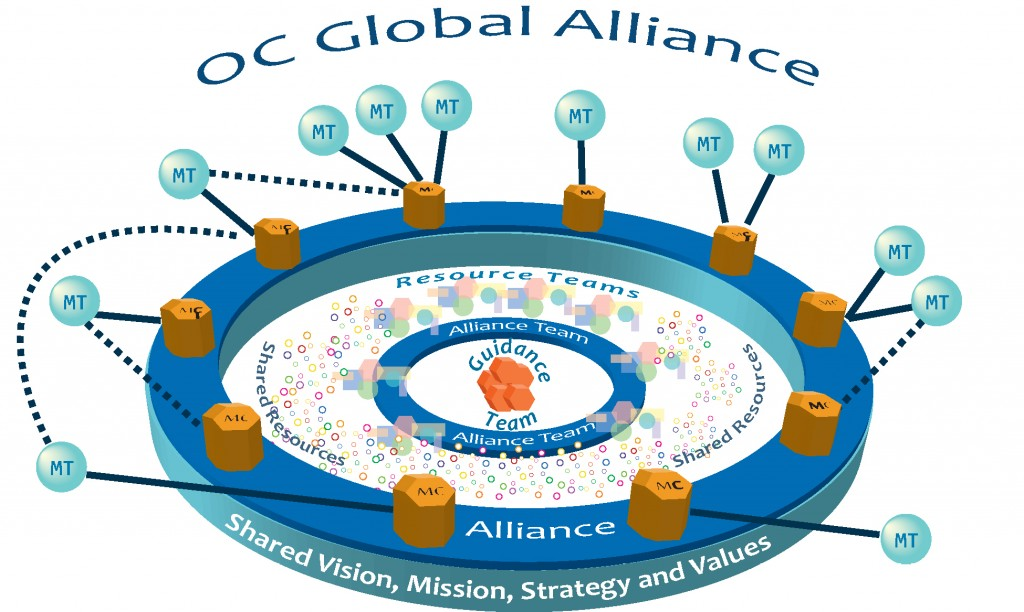 diagram of the Global Alliance
