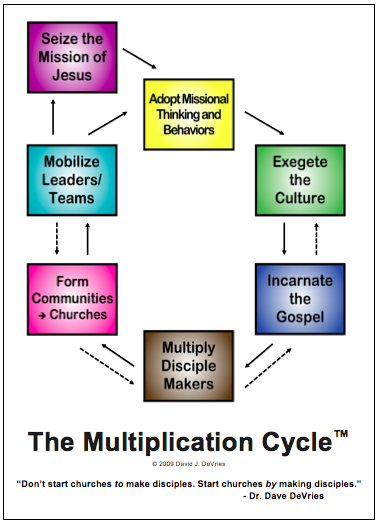 Multiplication Cycle
