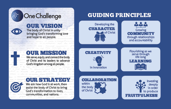 OC Vision, Mission, Strategy, Guiding Principles
