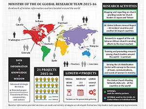 OC Global Research Team