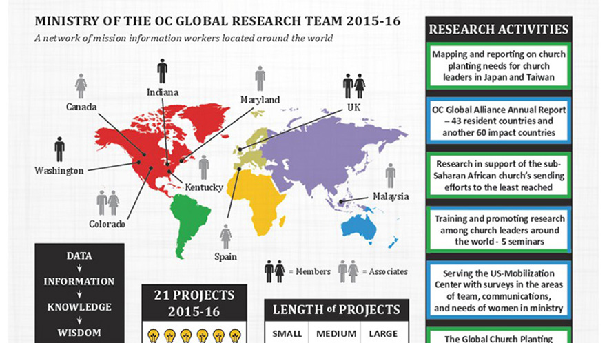 OC Global Research Team