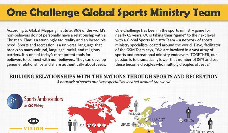 OC Global Sports Ministry Team